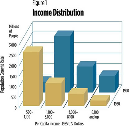 Chart: income Distribution