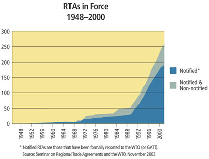 Chart: RTAs in Force, 1948-2000