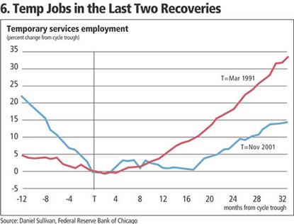 Chart Temp Jobs in the last two recoveries