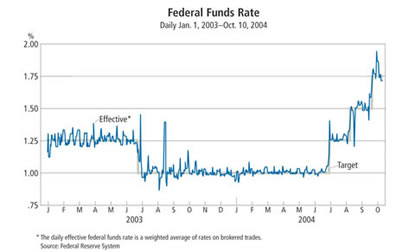 Chart: Fed Funds Rate Dailt, Jan. 1 2003-Oct. 10, 2004