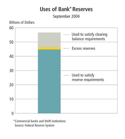 Chart: Use of Bank Reserves