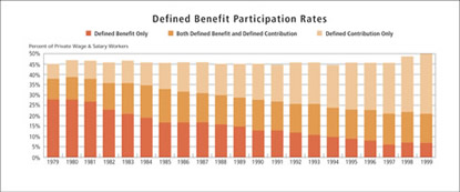 Chart: Defined Benefit Participation Rates