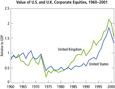 Chart: Value of U.S. and U.K. Corporate Equities, 1960-2001