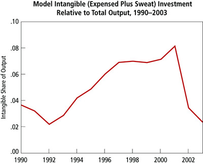 Chart: Model Intangible (Expensed Plus Sweat) Investment Relative to Total Output, 1990-2003