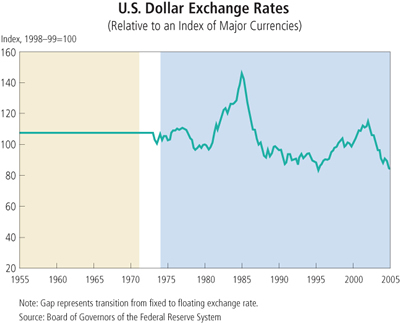 Chart: U.S. Dollar Exchange Rate