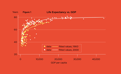 Chart: Life Expectancy vs. GDP