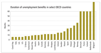 Chart: Duration of unemployment benefits in select OECD countries