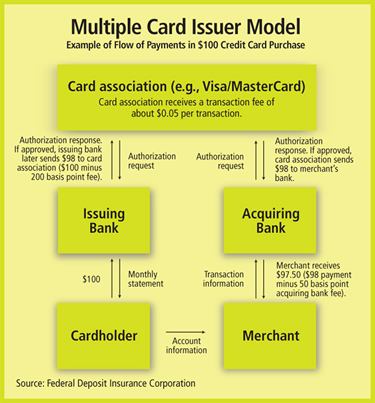 Chart: Multiple Card Issuer Model
