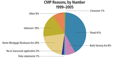 Chart: CMP Reasons, by Number