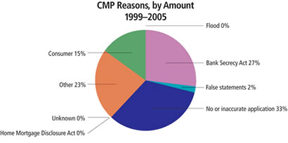 Chart: CMP Reasons, by Amount