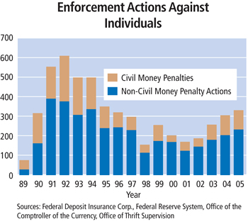 Chart: Enforcement Actions Against Individuals