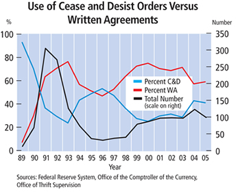 Chart: Use of Cease and Desist Orders Versus Written Agreements