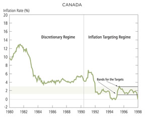 Chart: Canada - Inflation in Discretionary and Targeting Regimes, 1980-98