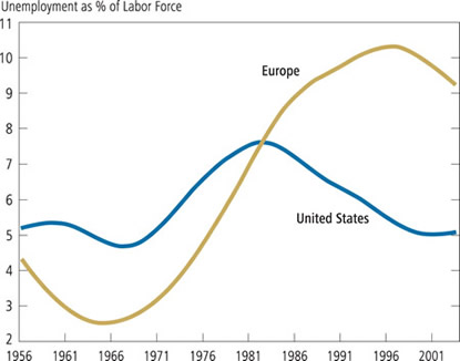 Figure 3: Unemployment Rates United States and Europe, 1956-2001