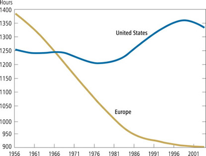 Chart: Average Annual Hours Worked, United States and Europe, 1956-2001