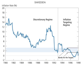 Chart: Sweden - Inflation in Discretionary and Targeting Regimes, 1980-98