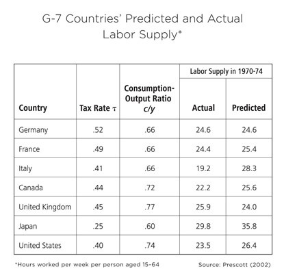 Table: G-7 Countries' Predicted and Actual Labor Supply
