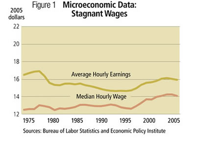 Figure 1: Microeconomic Data: Stagnant Wages, 1975-2005