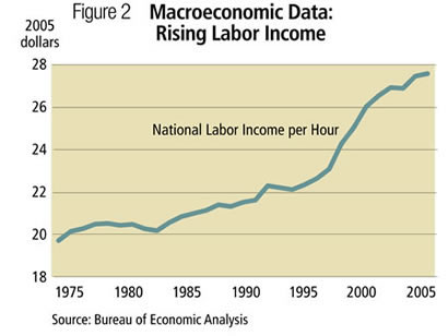 Figure2: Macroeconomic Data: Rising Labor Income, 1975-2005