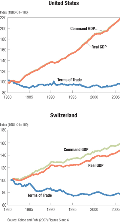 Charts: United States and Switzerland Command GDP, Real GDP and Terms of Trade, 1980-2005