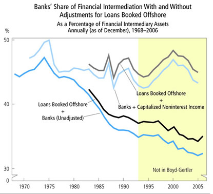 Chart: Banks' Share of Financial Intermediation With and Without Adjustments for Loans Booked Offshore
