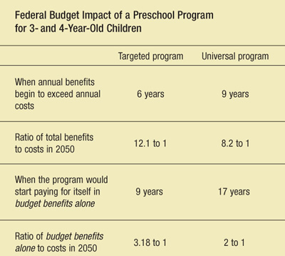 Table: Federal Budget Impact of a Preschool Program for 3- and 4-Year Old Children