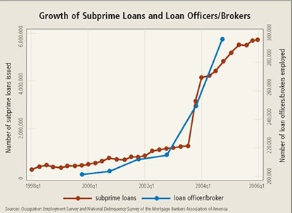 Chart: Growth of Subprime Loans and Loan Officers/Brokers