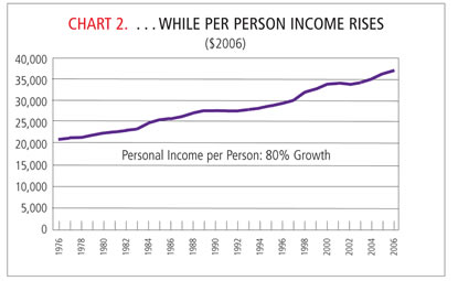 Chart: Per Person Income Rises, 1976-2006