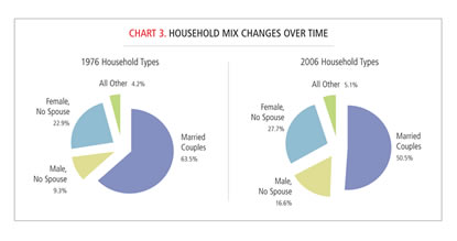 Chart: Household Mix Changes Over Time