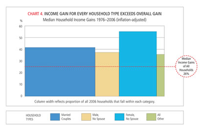 Chart: Income Gain for Every Household Type Exceeds Overall Gain