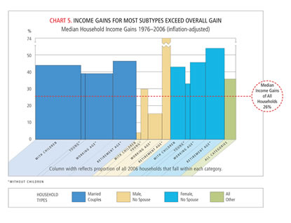 Chart: Income Gains for Most Subtypes Exceed Overall Gain