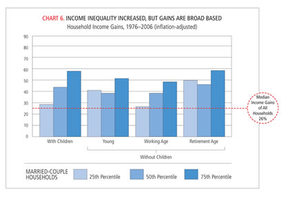 Chart: Income Inequality Increased, but Gains are Broad Based