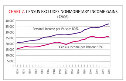 Chart: Census Excludes Nonmonetary Income Gains