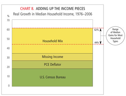Chart: Adding Up the Income Pieces
