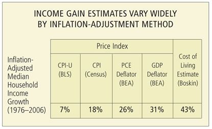Chart: Income Gain Estmates Vary Widely By Inflation-Adjustment Method
