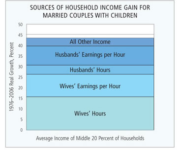 Chart: Sources of Household Income Gain For Married Couples with Children