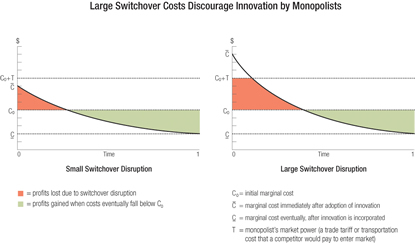 Chart: Large Swithchover Costs Discourage Innovation by Monopolists