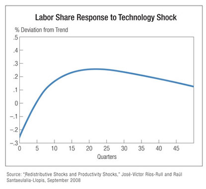 Chart: Labor Share Response to Technology Shock
