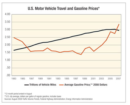 Chart: U.S. Motor Vehicle Travel and Gasoline Prices