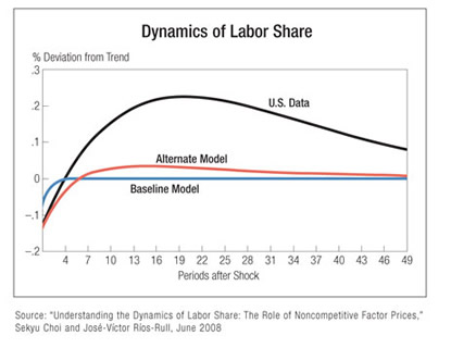 Chart: Dynamics of Labor Share