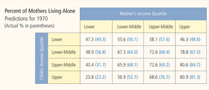 Table: Percent of Mothers Living Alone, Predictions for 1970