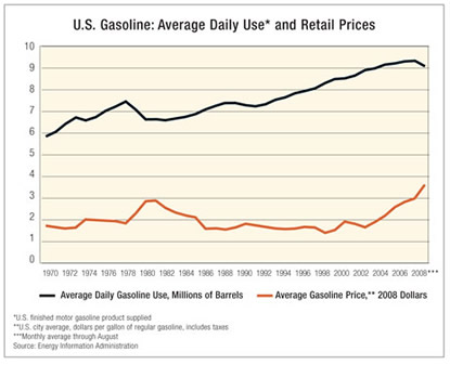Chart: U.S Gasoline: Average Daily Use and Retail Prices