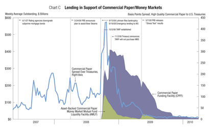 Chart C: Lending in Support of Commercial Paper/Money Markets