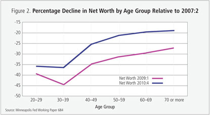 Figure 2: Percentage Decline in Net Worth by Age Group Relative to 2007