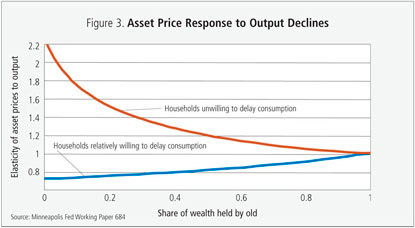 Figure 3: Asset Price Response to Output Declines