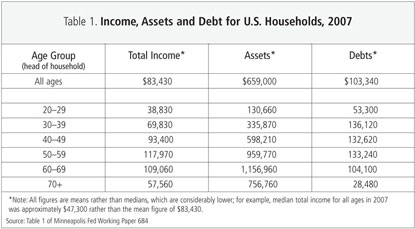 Table 1: Income, Assets and Debt for U.S. Households, 2007