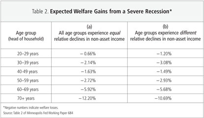 Table 2: Expected Welfare Gains from a Severe Recession