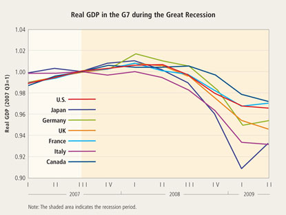Real GDP in the G7 during the Great Recession