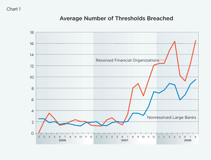 Chart 1: Average Number of Thresholds Breached
