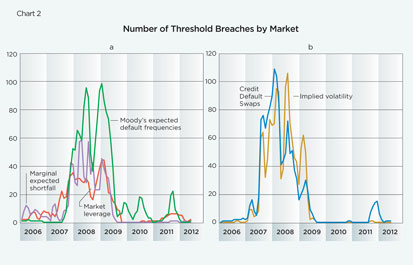 Chart 2: Number of Threshold Breaches by Market